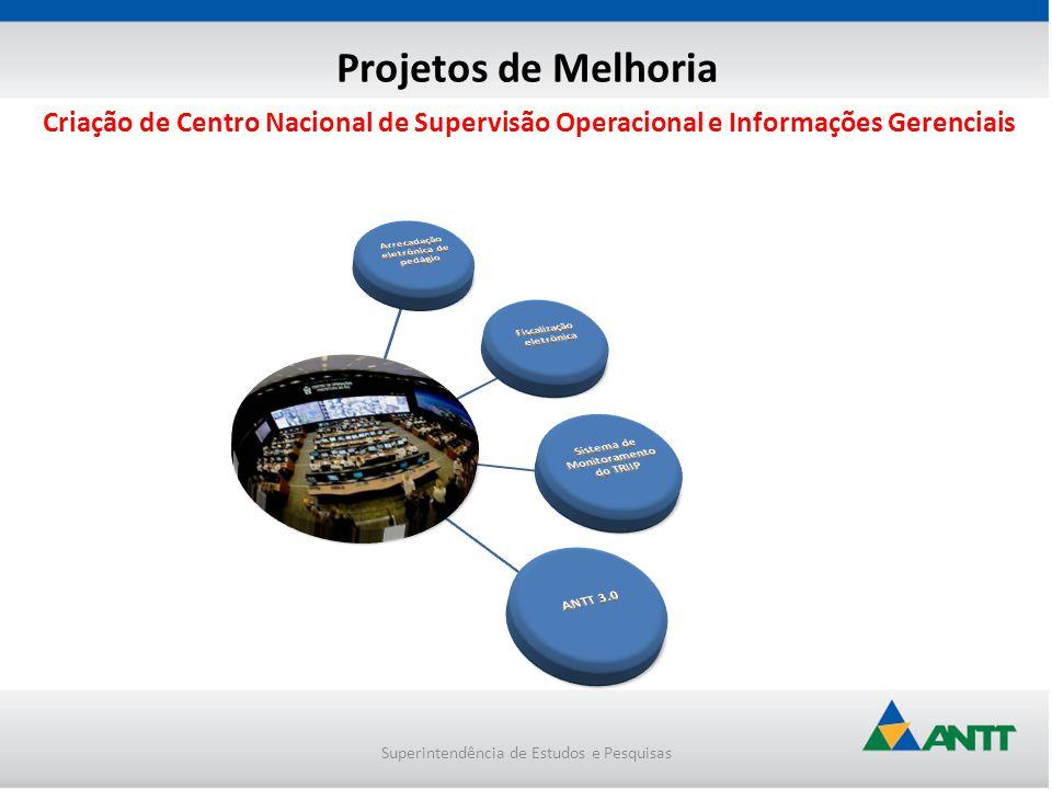 Projetos de Melhoria Arrecadação eletrônica de pedágio. Fiscalização eletrônica. Sistema de Monitoramento do TRIIP.