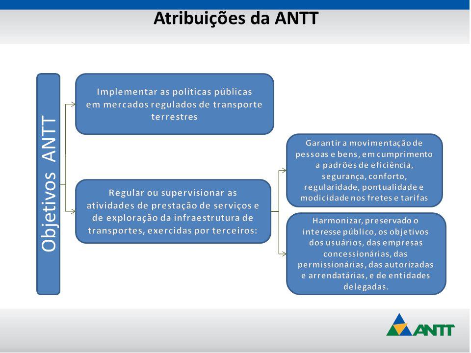 Objetivos ANTT Atribuições da ANTT Implementar as políticas públicas