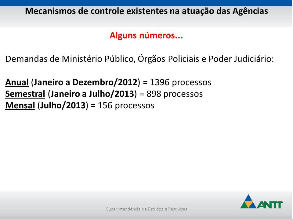 Mecanismos de controle existentes na atuação das Agências