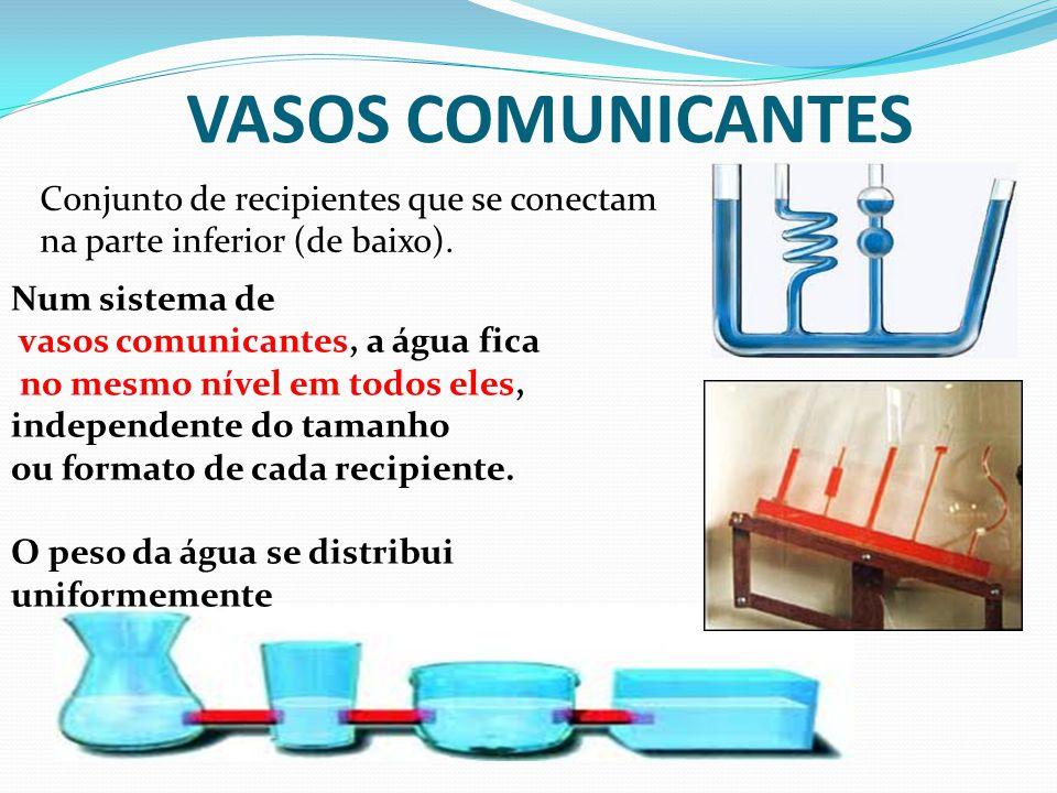 VASOS COMUNICANTES Conjunto de recipientes que se conectam