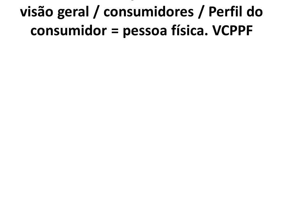 1. 7. 3. VCPPF Posição Profissional/ 1. 7