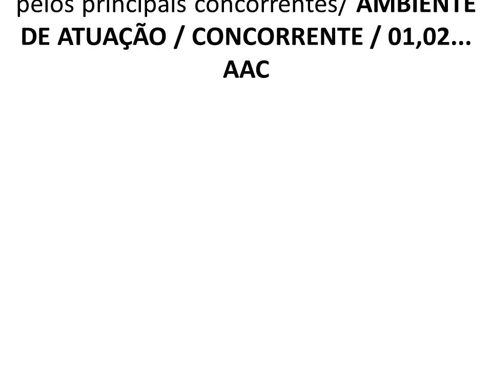 2.6.3 AAC Benefícios intrínsecos oferecidos pelos principais concorrentes/ AMBIENTE DE ATUAÇÃO / CONCORRENTE / 01,02...