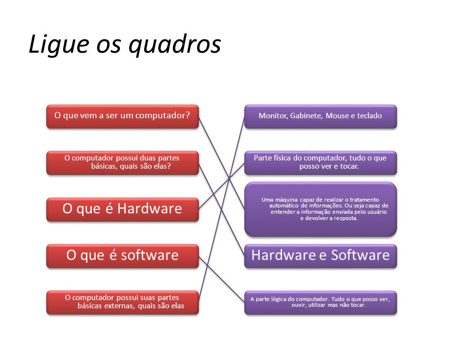 Ligue os quadros O que é Hardware O que é software Hardware e Software