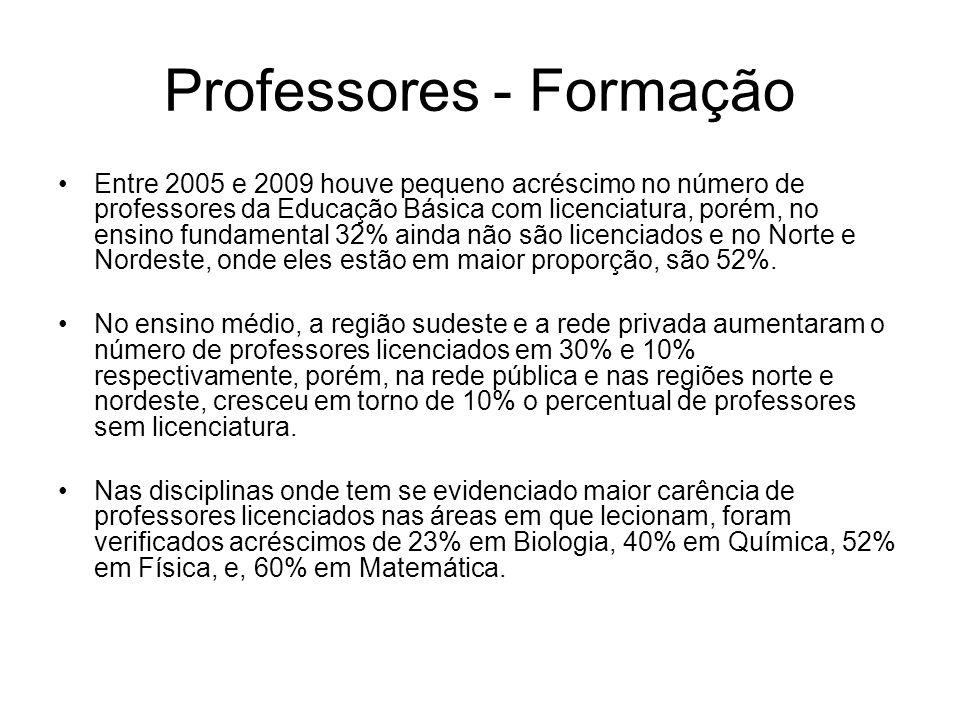 Professores - Formação