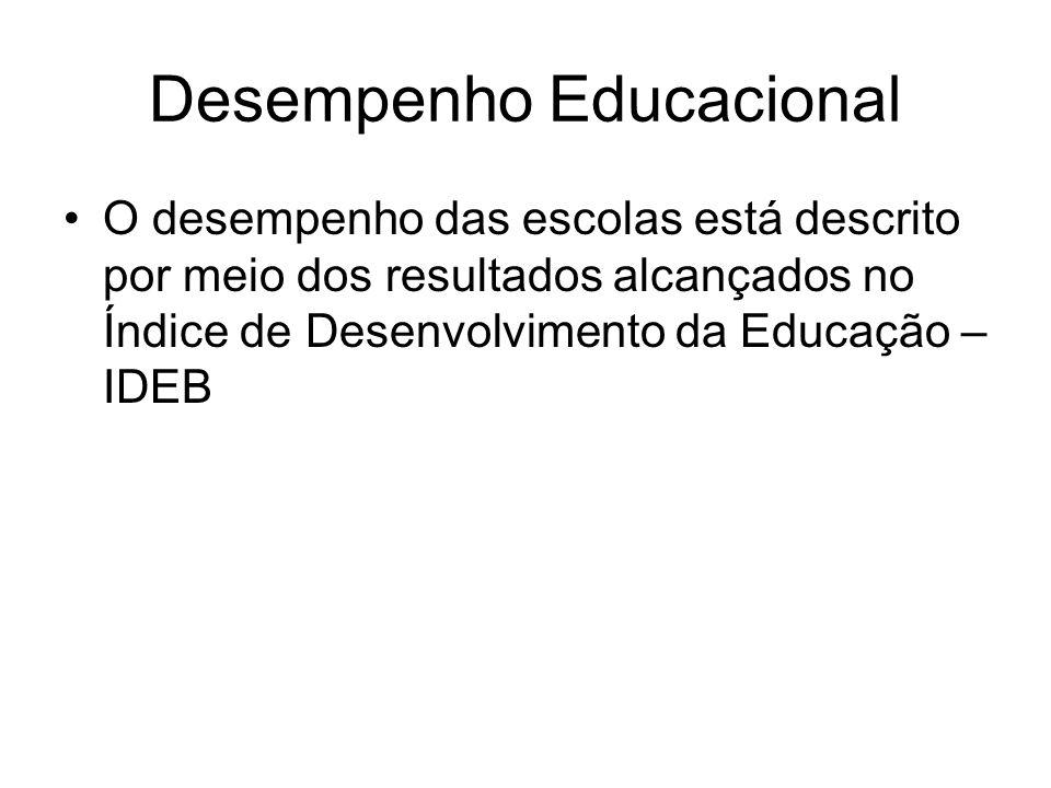 Desempenho Educacional
