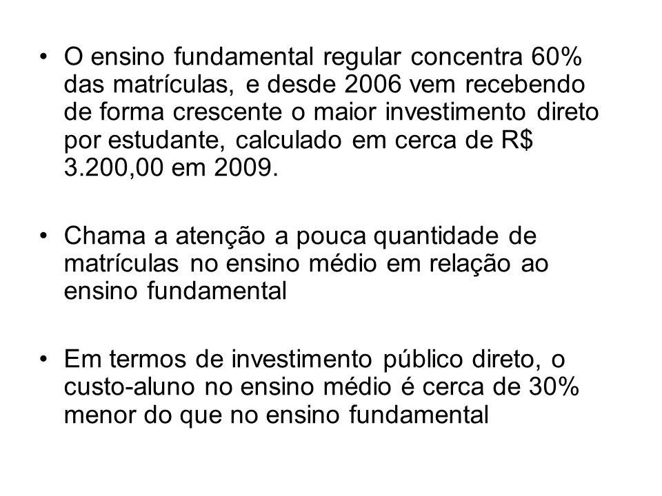O ensino fundamental regular concentra 60% das matrículas, e desde 2006 vem recebendo de forma crescente o maior investimento direto por estudante, calculado em cerca de R$ 3.200,00 em 2009.