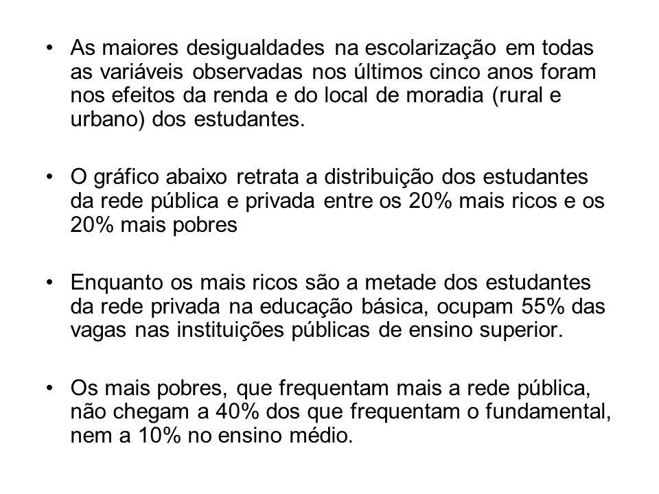 As maiores desigualdades na escolarização em todas as variáveis observadas nos últimos cinco anos foram nos efeitos da renda e do local de moradia (rural e urbano) dos estudantes.