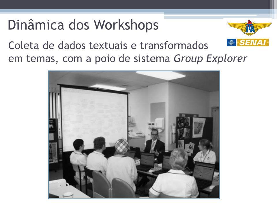 Dinâmica dos Workshops