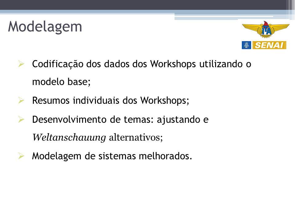 Modelagem Codificação dos dados dos Workshops utilizando o modelo base; Resumos individuais dos Workshops;