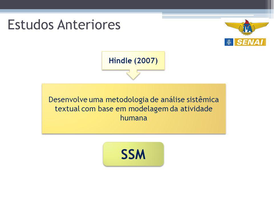Estudos Anteriores SSM Hindle (2007)