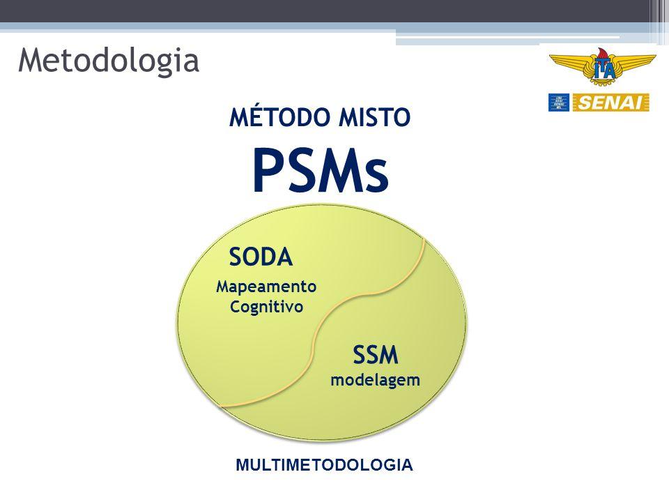 PSMs Metodologia MÉTODO MISTO SODA SSM Mapeamento Cognitivo modelagem