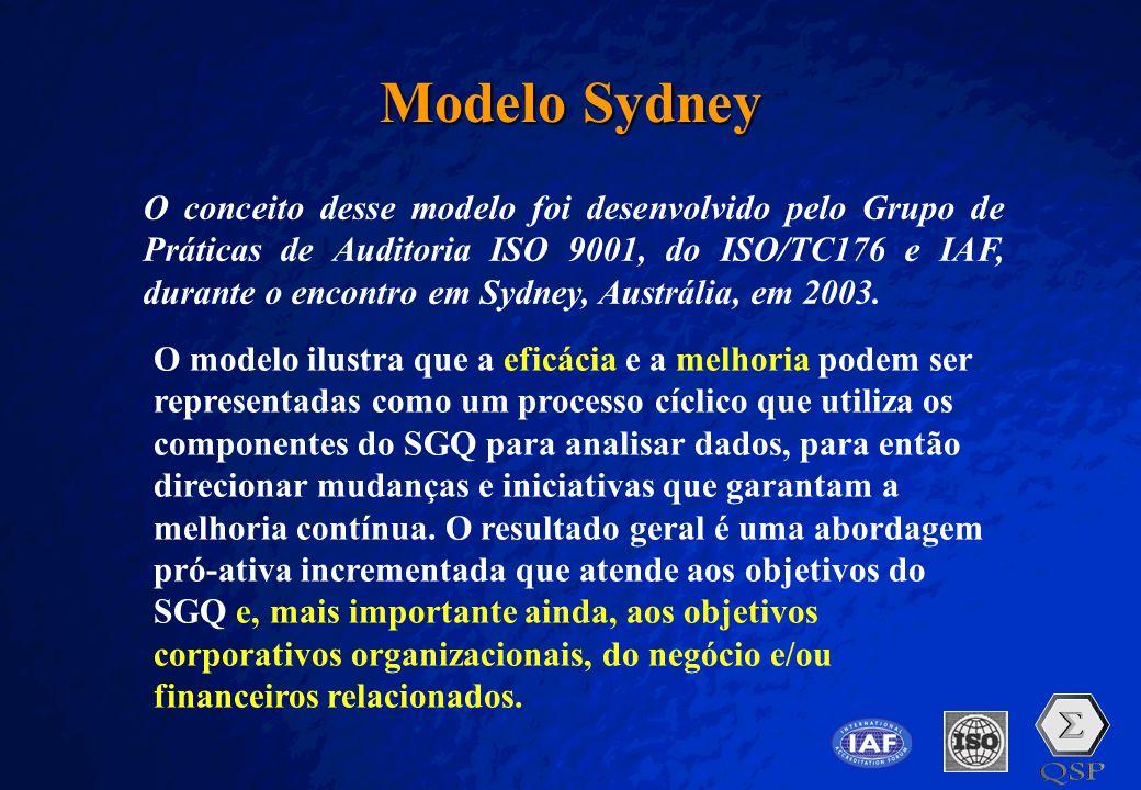 Modelo Sydney