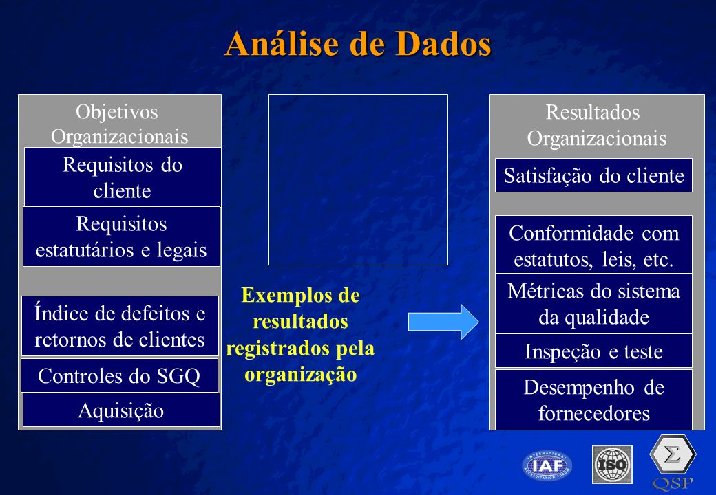 Exemplos de resultados registrados pela organização