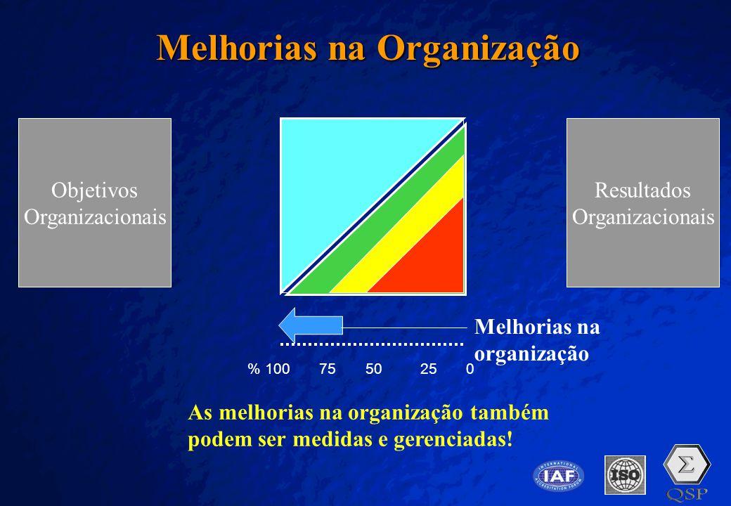 Melhorias na Organização