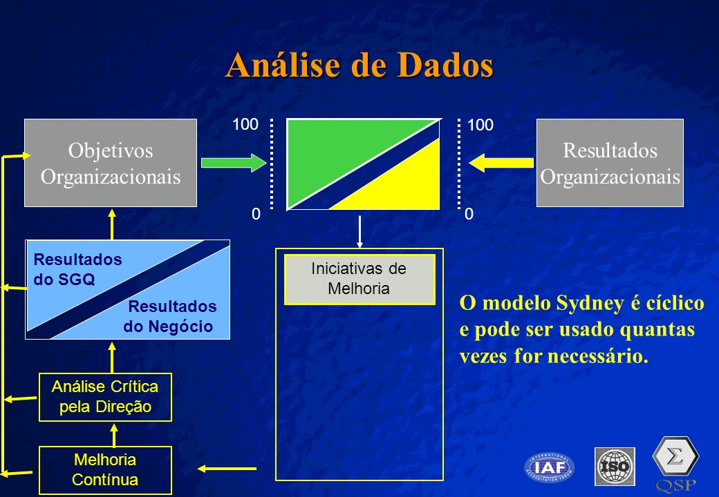 Análise de Dados Objetivos Organizacionais Resultados