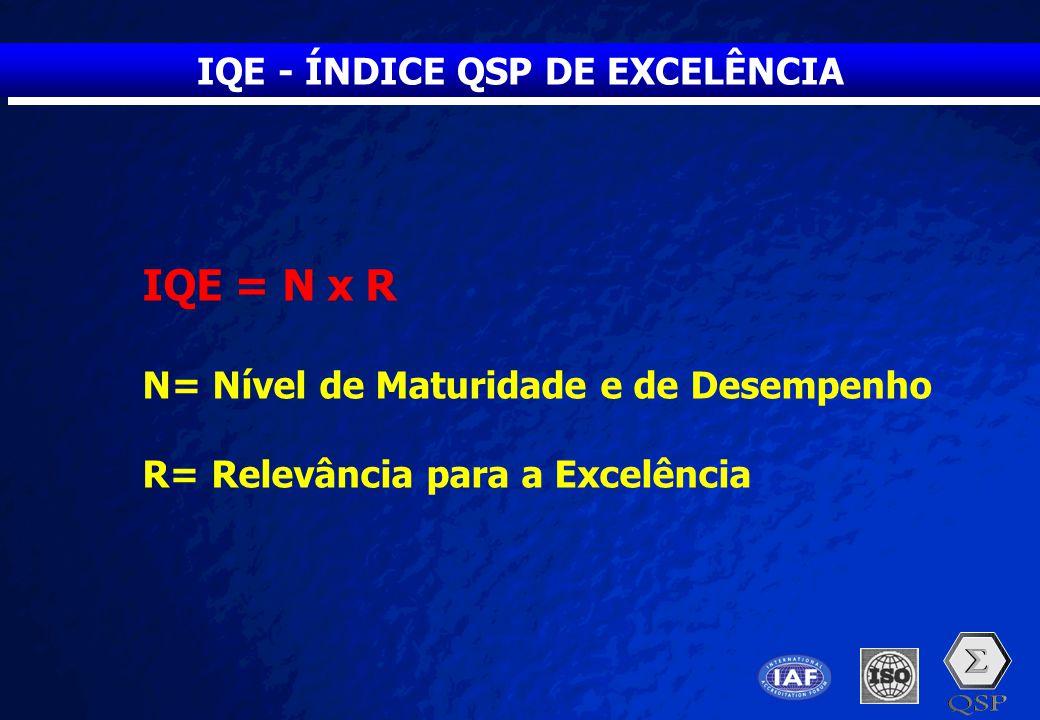 IQE - ÍNDICE QSP DE EXCELÊNCIA