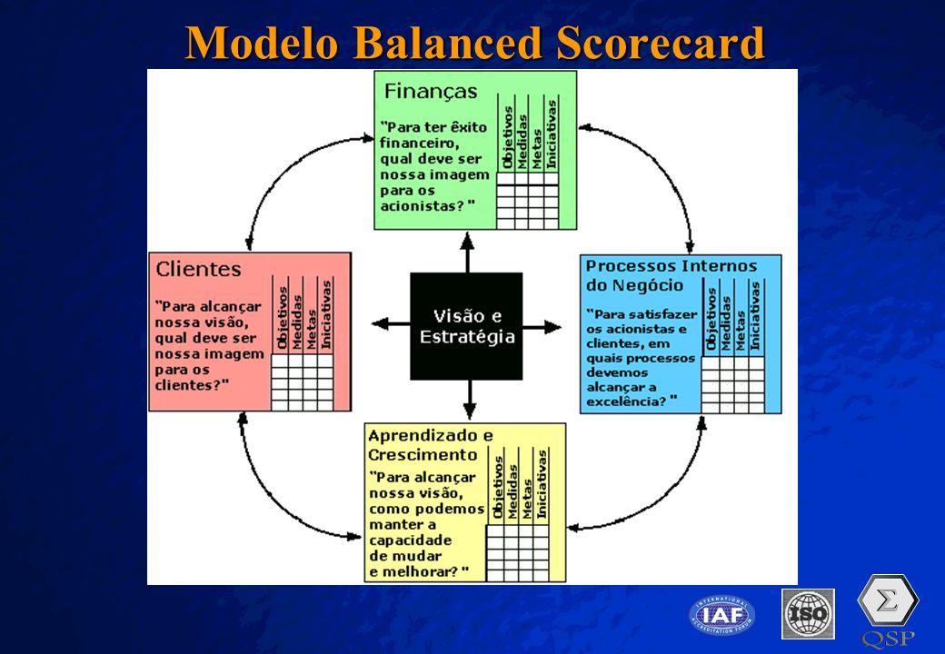 Modelo Balanced Scorecard