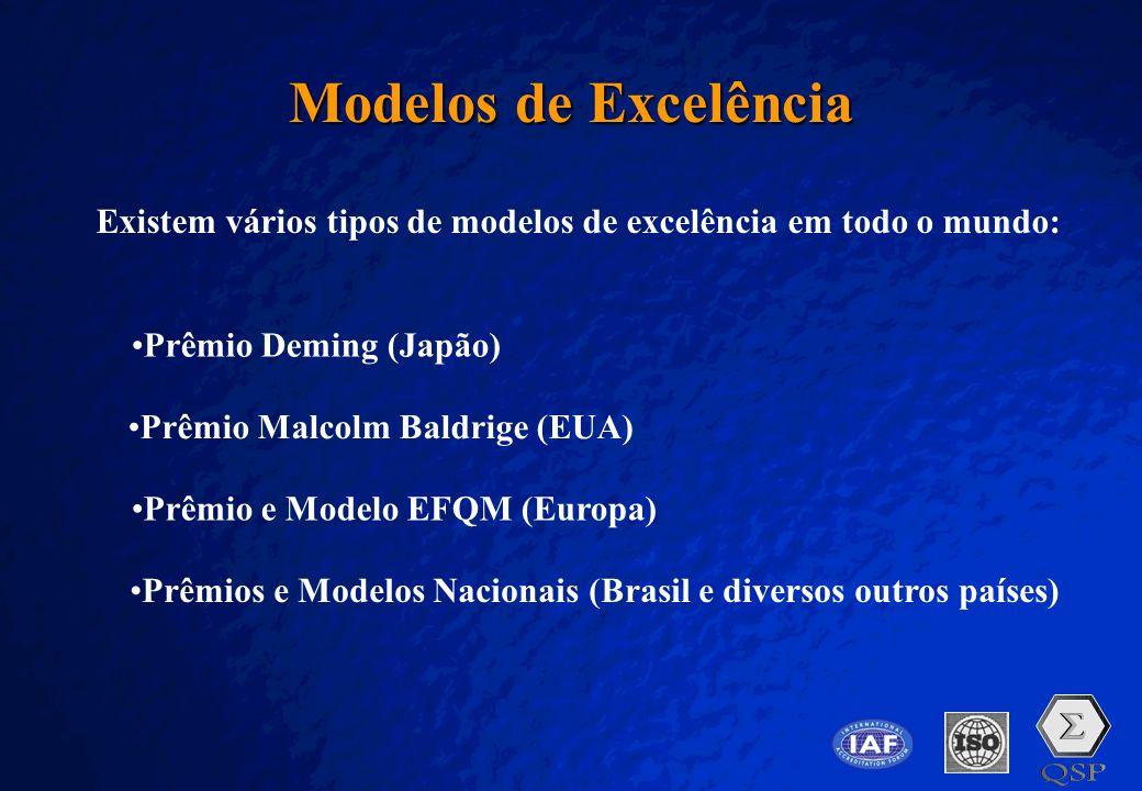 Modelos de Excelência Existem vários tipos de modelos de excelência em todo o mundo: Prêmio Deming (Japão)