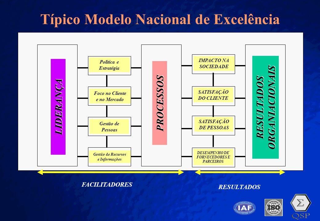 Típico Modelo Nacional de Excelência