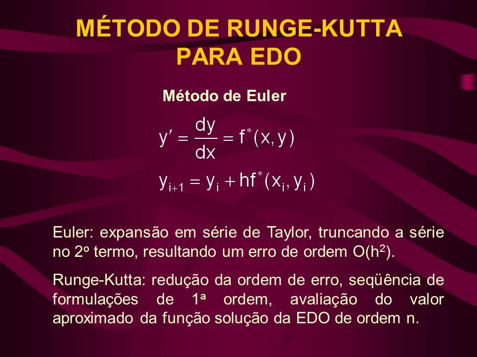 MÉTODO DE RUNGE-KUTTA PARA EDO