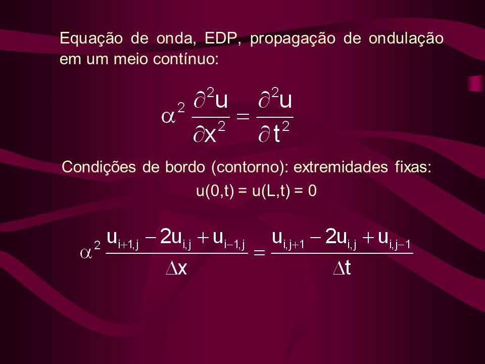 Equação de onda, EDP, propagação de ondulação em um meio contínuo: