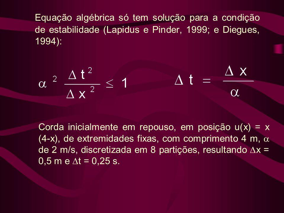 Equação algébrica só tem solução para a condição de estabilidade (Lapidus e Pinder, 1999; e Diegues, 1994):