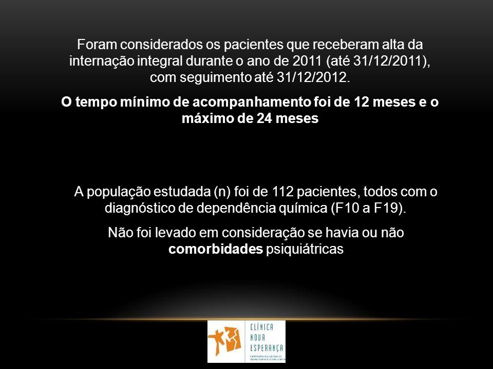 Foram considerados os pacientes que receberam alta da internação integral durante o ano de 2011 (até 31/12/2011), com seguimento até 31/12/2012.