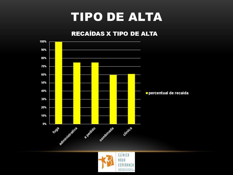 TIPO DE ALTA