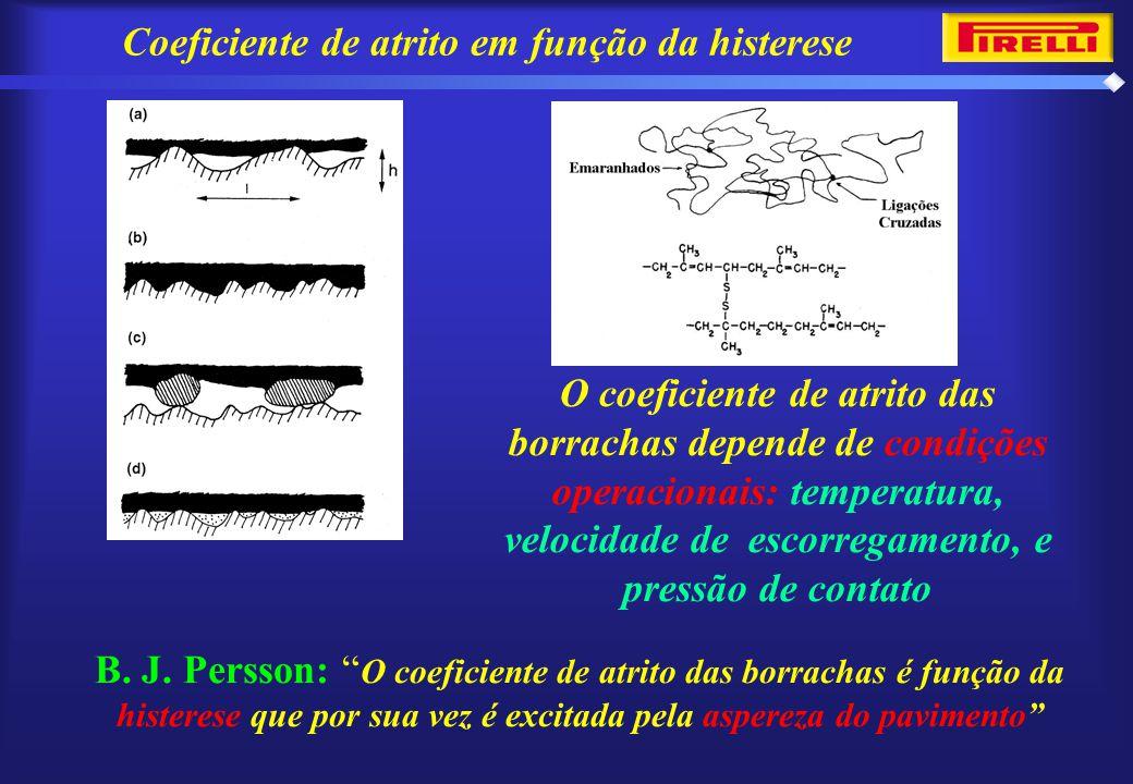 Coeficiente de atrito em função da histerese