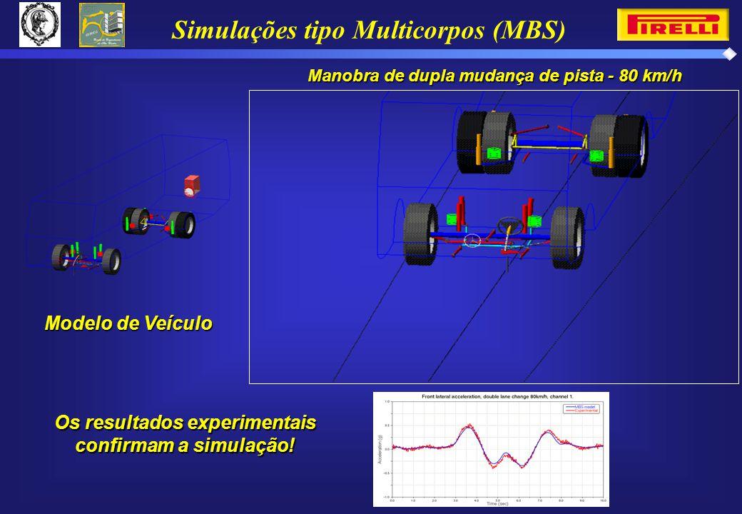 Simulações tipo Multicorpos (MBS)