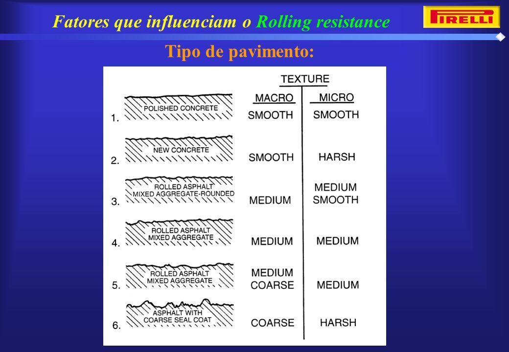 Fatores que influenciam o Rolling resistance