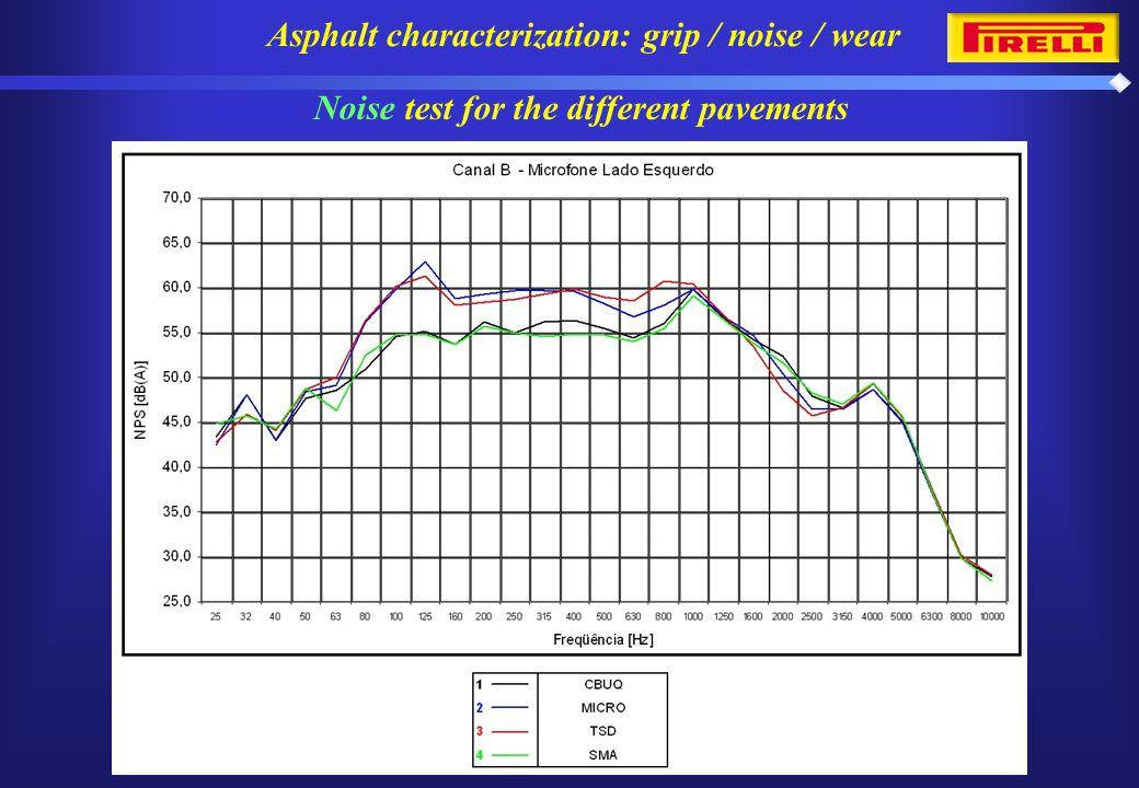 Asphalt characterization: grip / noise / wear