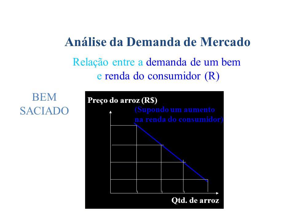 Análise da Demanda de Mercado