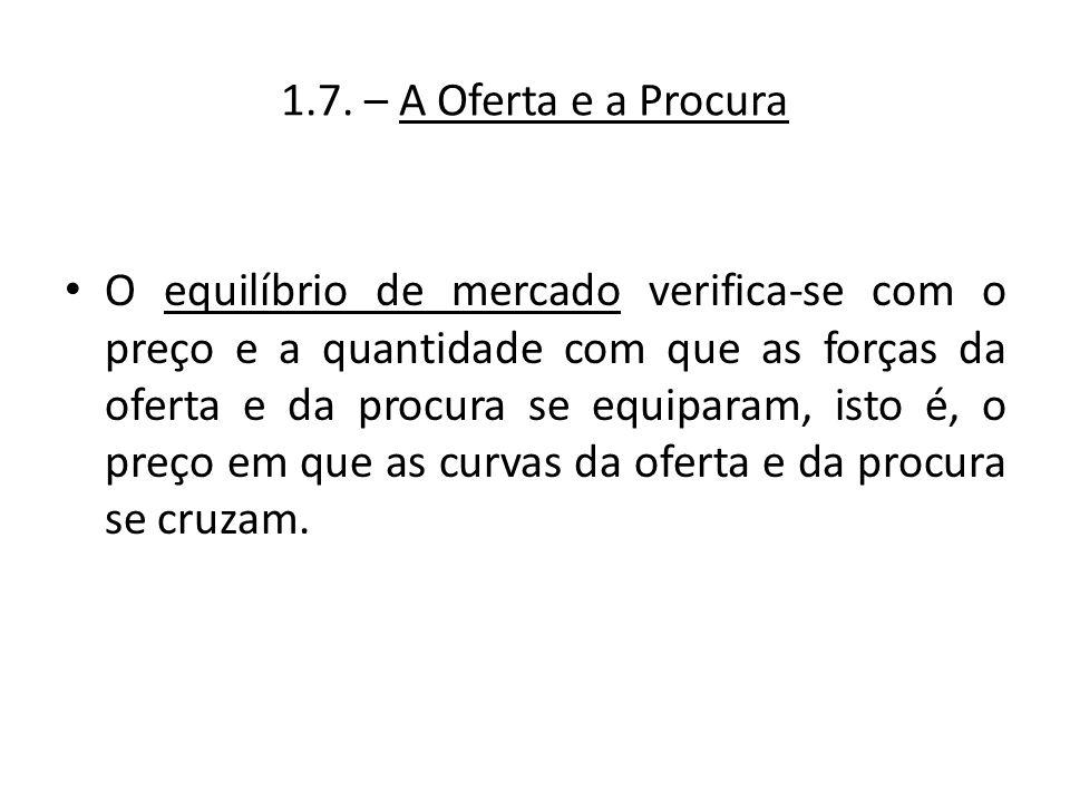 1.7. – A Oferta e a Procura