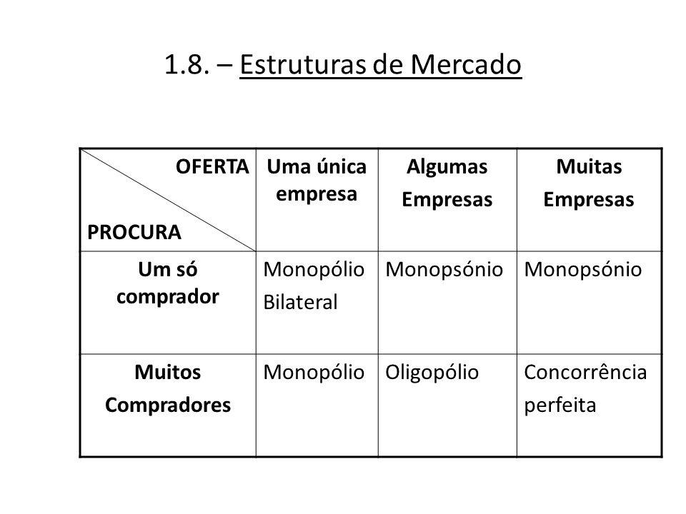 1.8. – Estruturas de Mercado