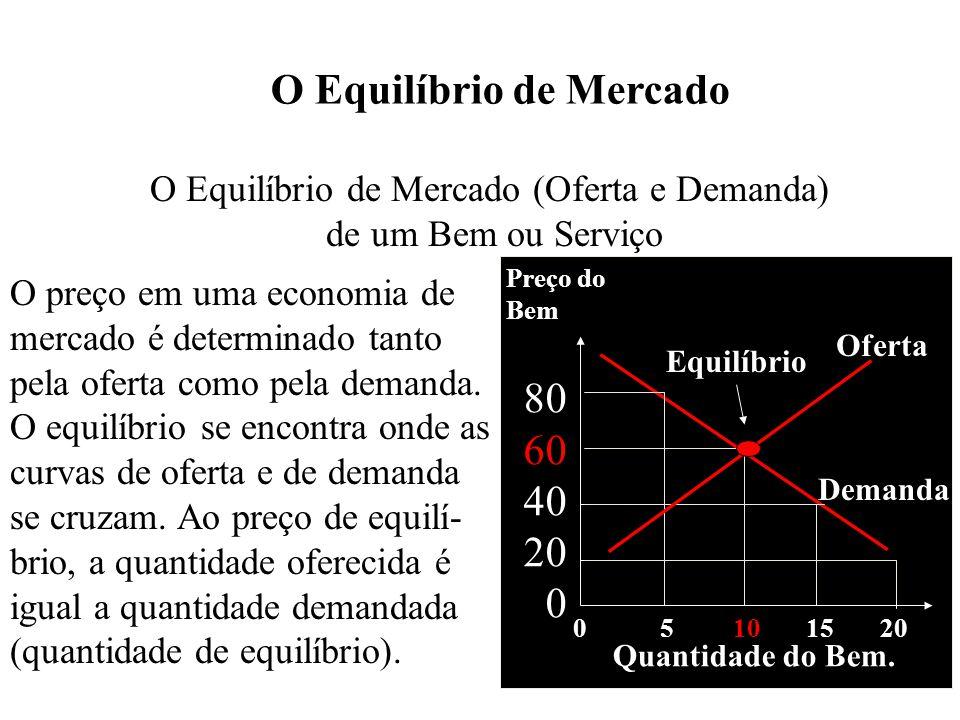 O Equilíbrio de Mercado (Oferta e Demanda)