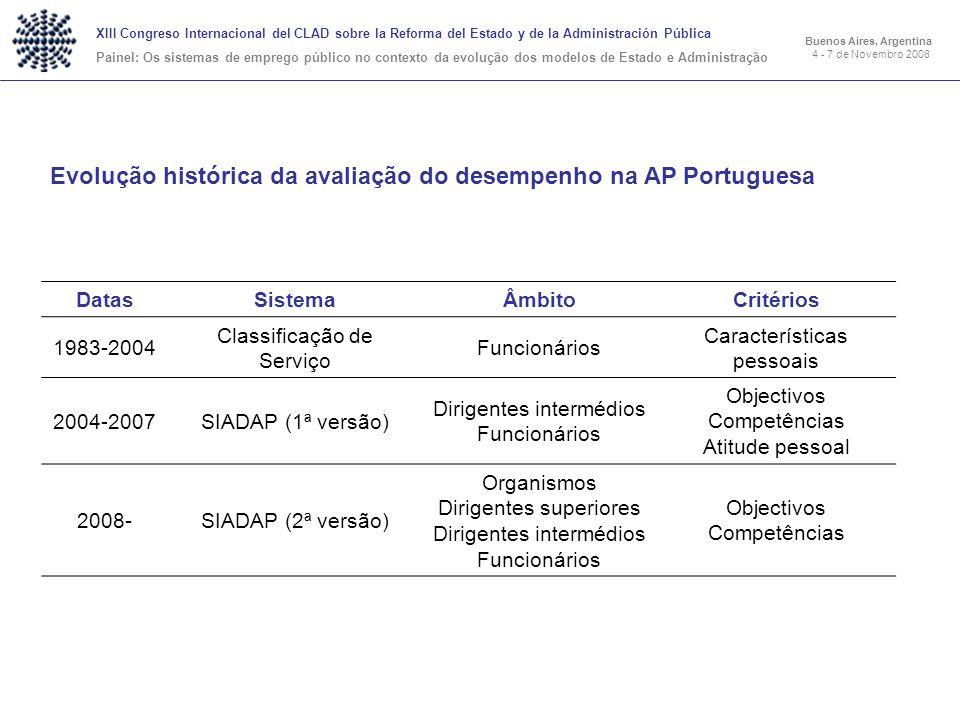 Evolução histórica da avaliação do desempenho na AP Portuguesa