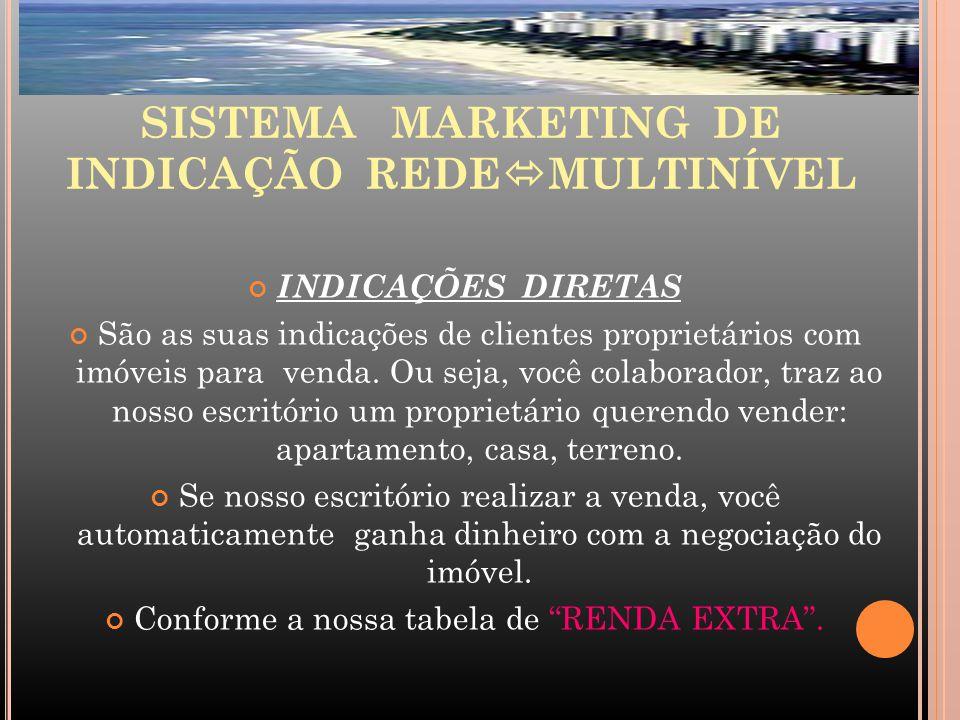SISTEMA MARKETING DE INDICAÇÃO REDEMULTINÍVEL