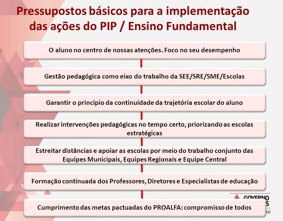 Pressupostos básicos para a implementação das ações do PIP / Ensino Fundamental