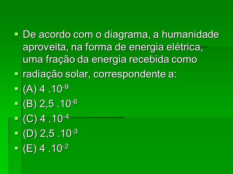 De acordo com o diagrama, a humanidade aproveita, na forma de energia elétrica, uma fração da energia recebida como