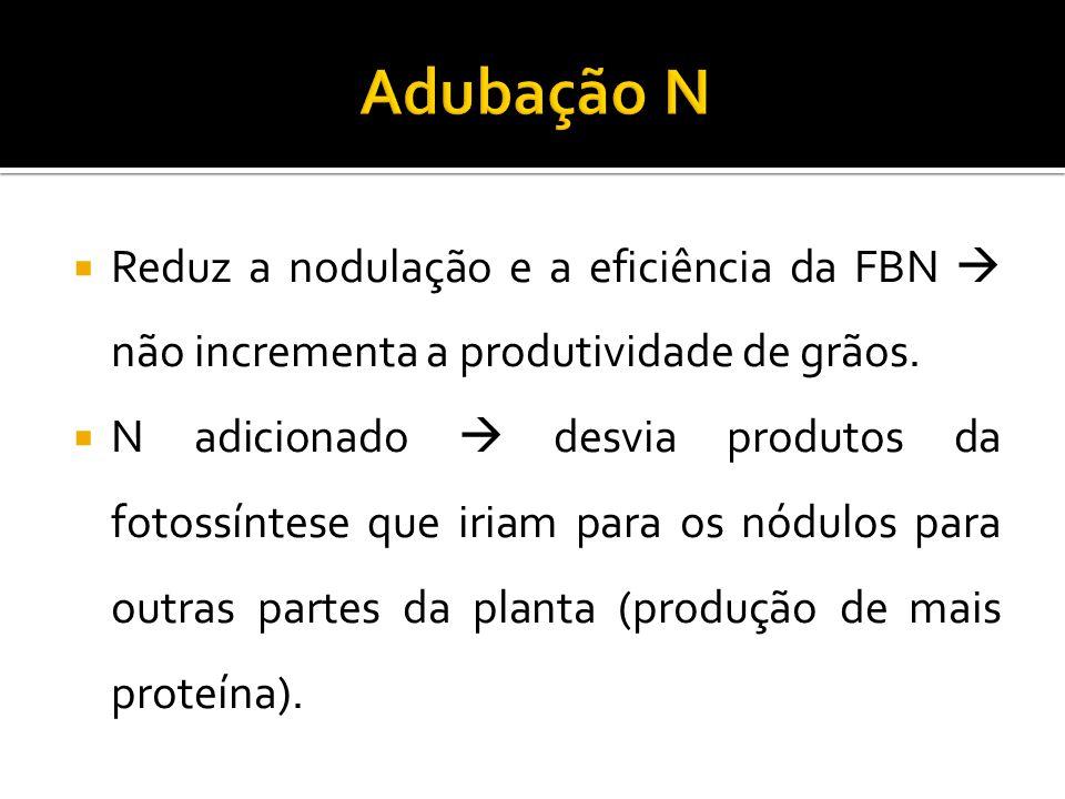 Adubação N Reduz a nodulação e a eficiência da FBN  não incrementa a produtividade de grãos.