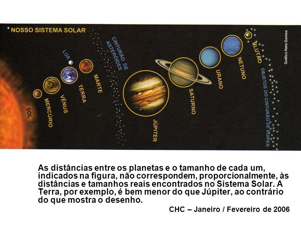 As distâncias entre os planetas e o tamanho de cada um, indicados na figura, não correspondem, proporcionalmente, às distâncias e tamanhos reais encontrados no Sistema Solar. A Terra, por exemplo, é bem menor do que Júpiter, ao contrário do que mostra o desenho.