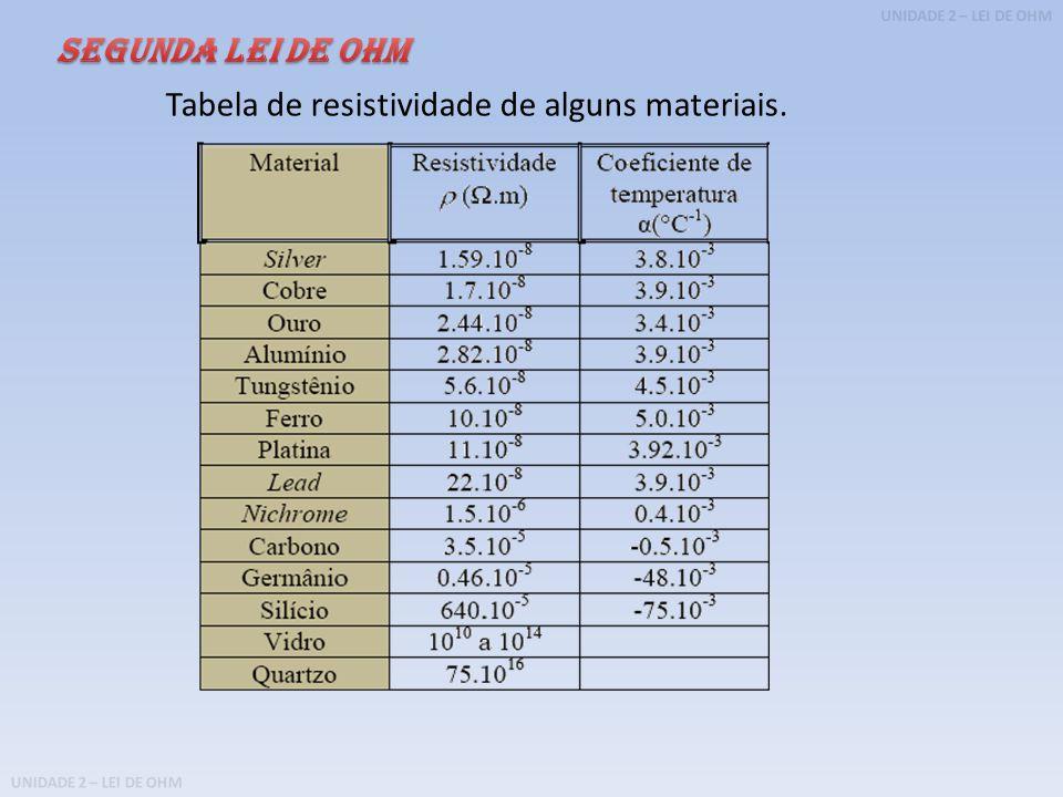 SEGUNDA LEI DE OHM Tabela de resistividade de alguns materiais.