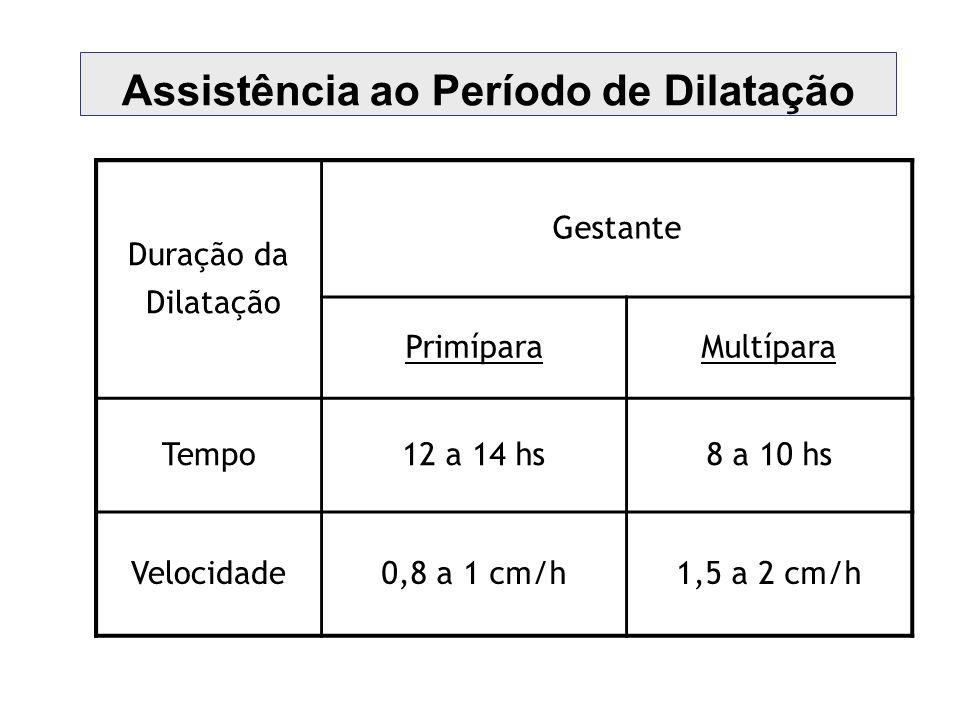 Assistência ao Período de Dilatação