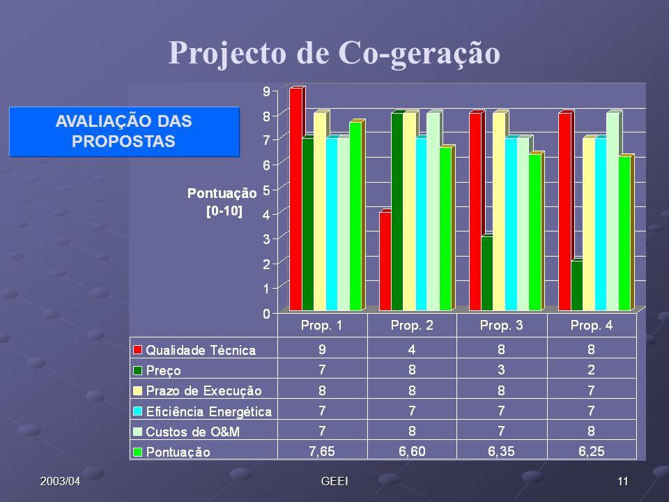 Projecto de Co-geração AVALIAÇÃO DAS PROPOSTAS