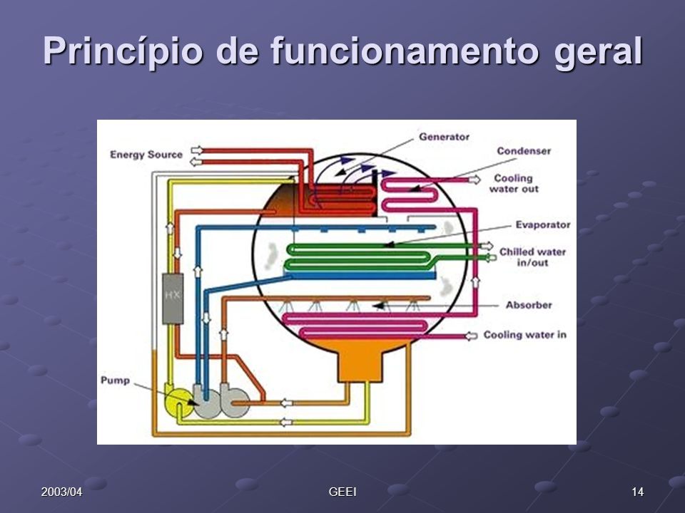 Princípio de funcionamento geral
