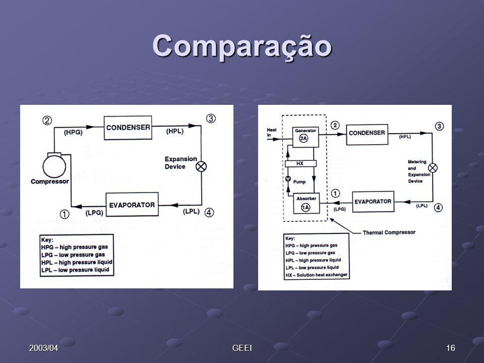 Comparação 2003/04 GEEI