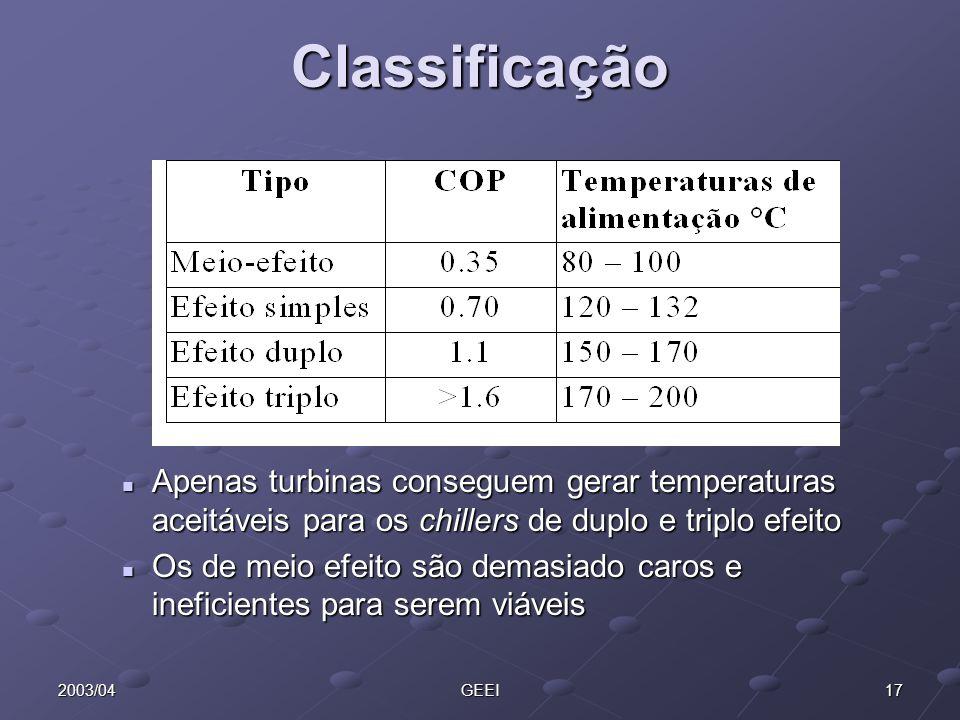 Classificação Apenas turbinas conseguem gerar temperaturas aceitáveis para os chillers de duplo e triplo efeito.