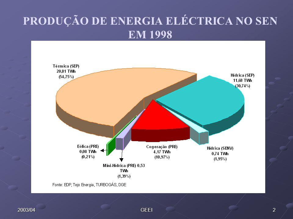 PRODUÇÃO DE ENERGIA ELÉCTRICA NO SEN EM 1998