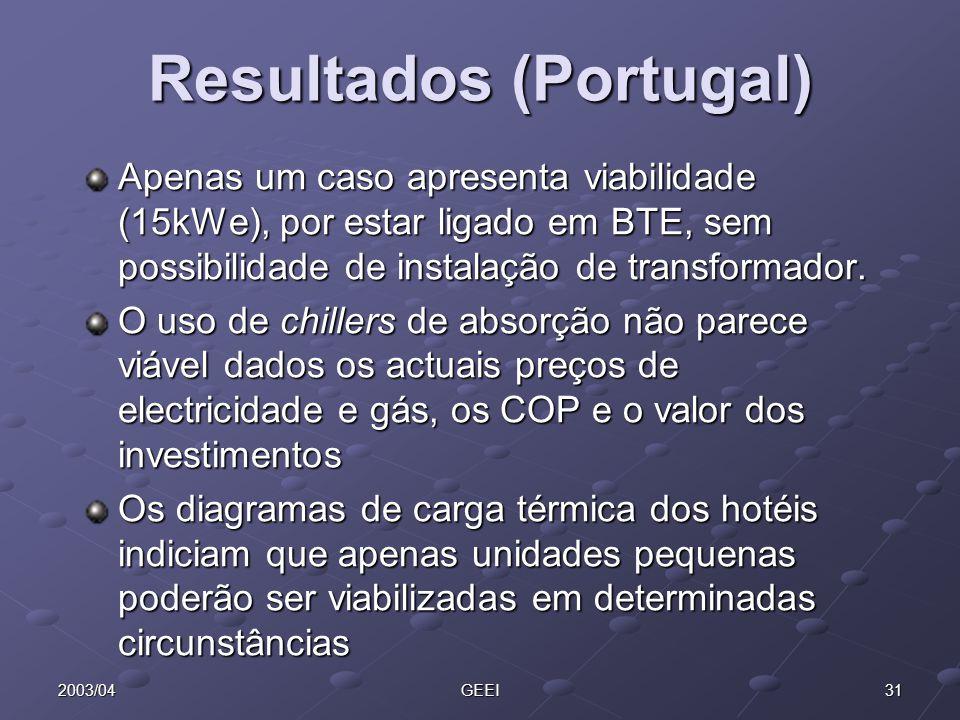 Resultados (Portugal)